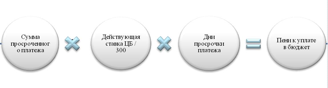 Правила расчета пени установлены ст. 75 НК РФ