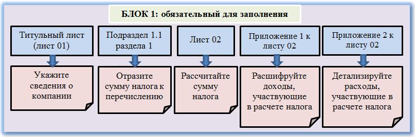 Рекомендация № 1: сократите объем декларации до минимально допустимого