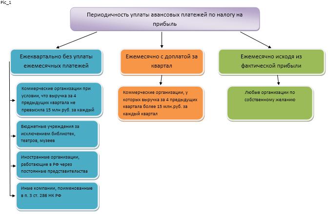 Соглашение об алиментах путем предоставления имущества образец