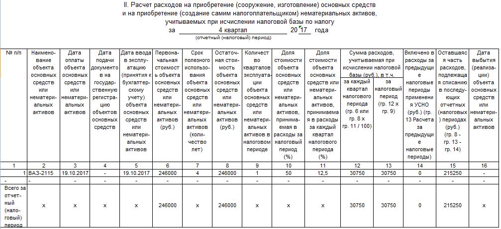 Порядок покупки основного средства при УСН (нюансы)
