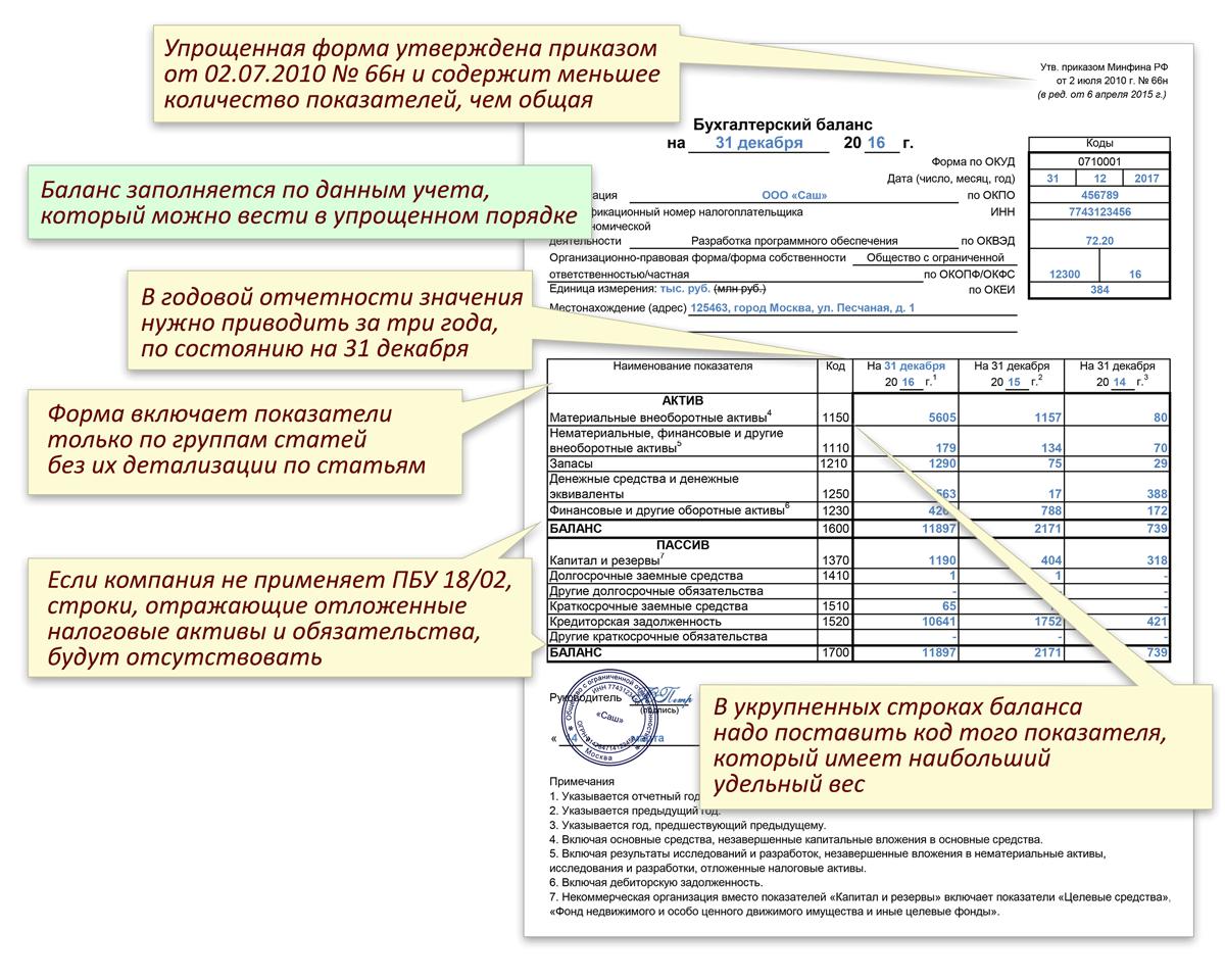 Особенности упрощенного бухгалтерского баланса для малых предприятий