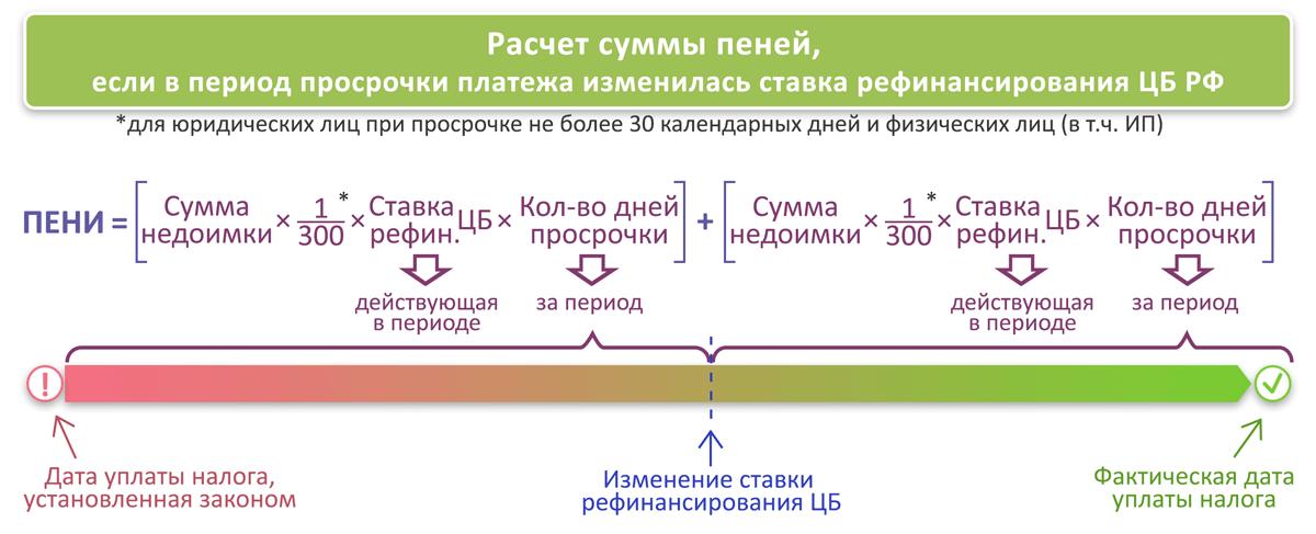 Расчет пени налоги формула пример