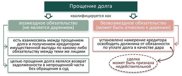 Безвозмездный договор займа