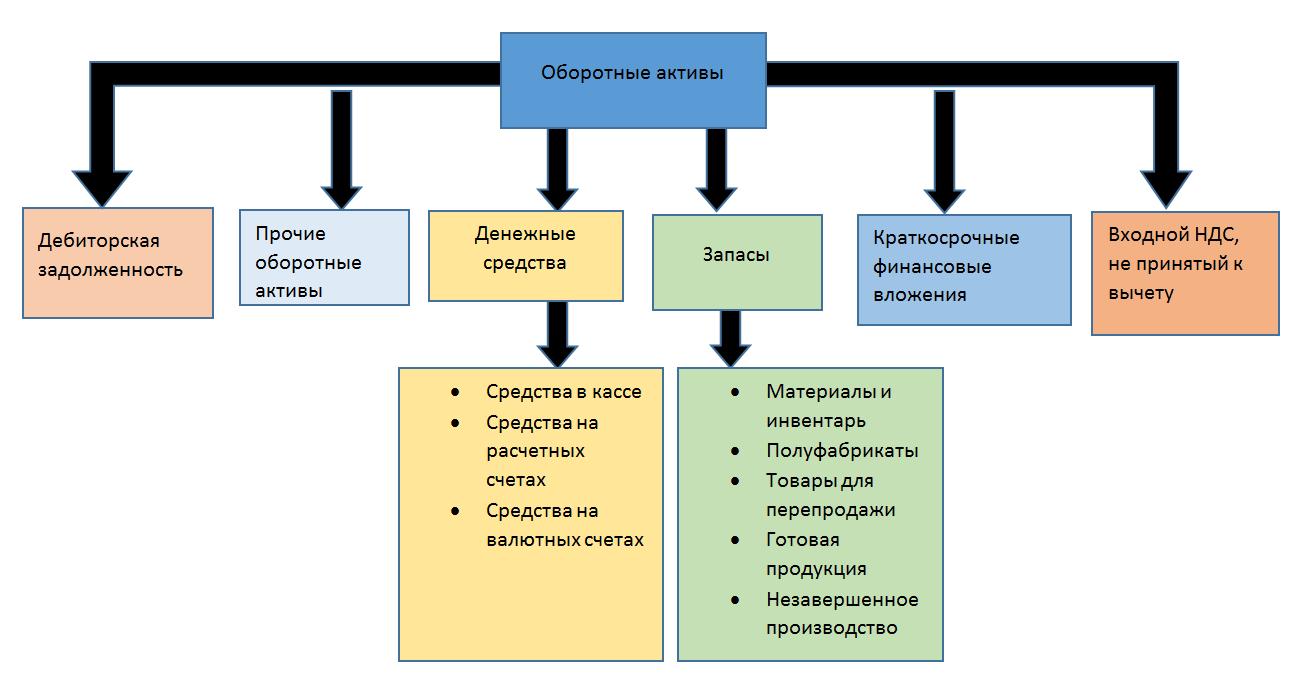 Оборотные активы это nalog nalog ru Оборотные активы включают в себя следующие составляющие