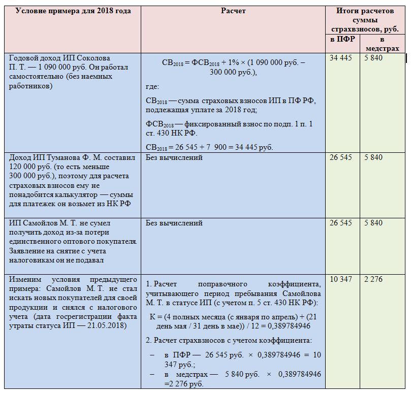 Изображение - Фиксированный платеж в пенсионный фонд в 2018 году table-13