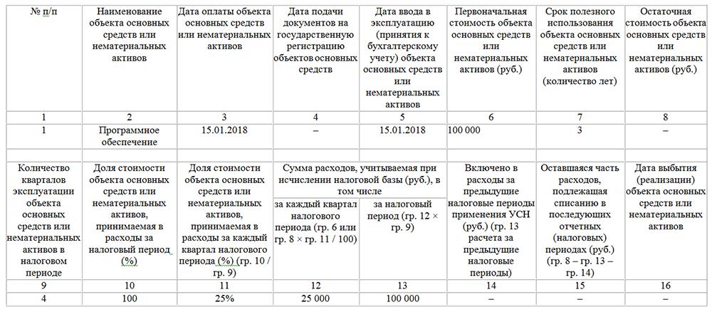 Пример отражения в КУДиР затрат на лицензии
